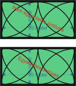 Két látszólag egyforma elrendezés